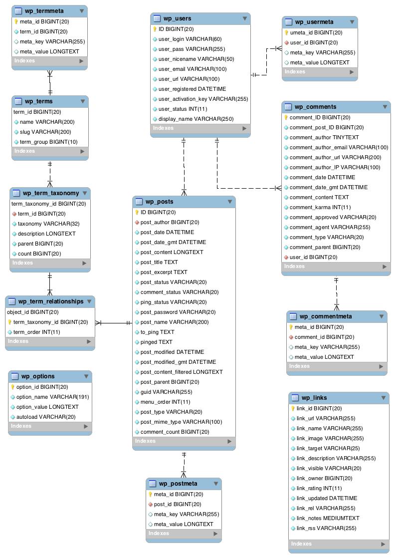 Estructura MySQL
