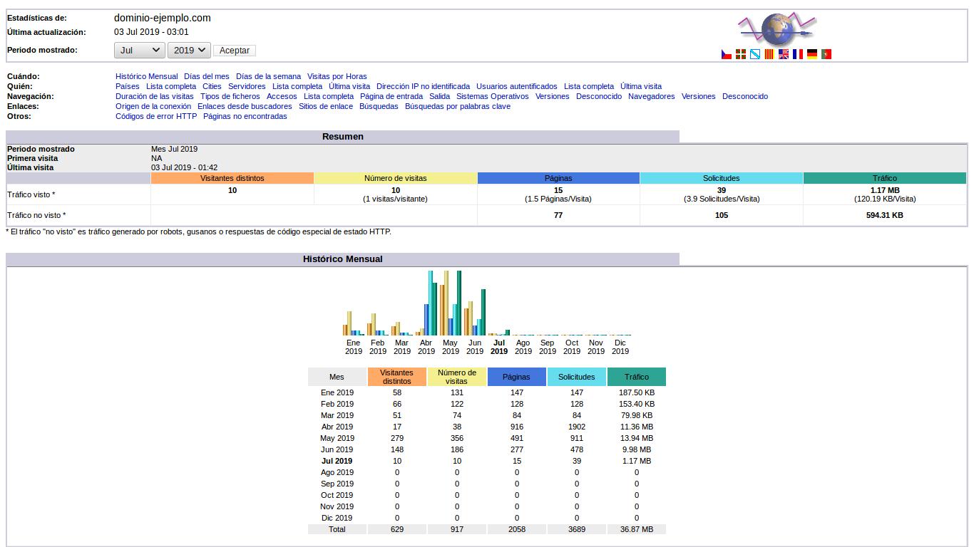 Informe detallado de las estadísticas de tus visitas a través de AWstats