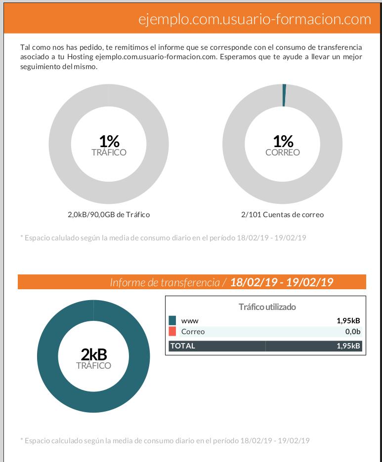 informes consumo dinahosting