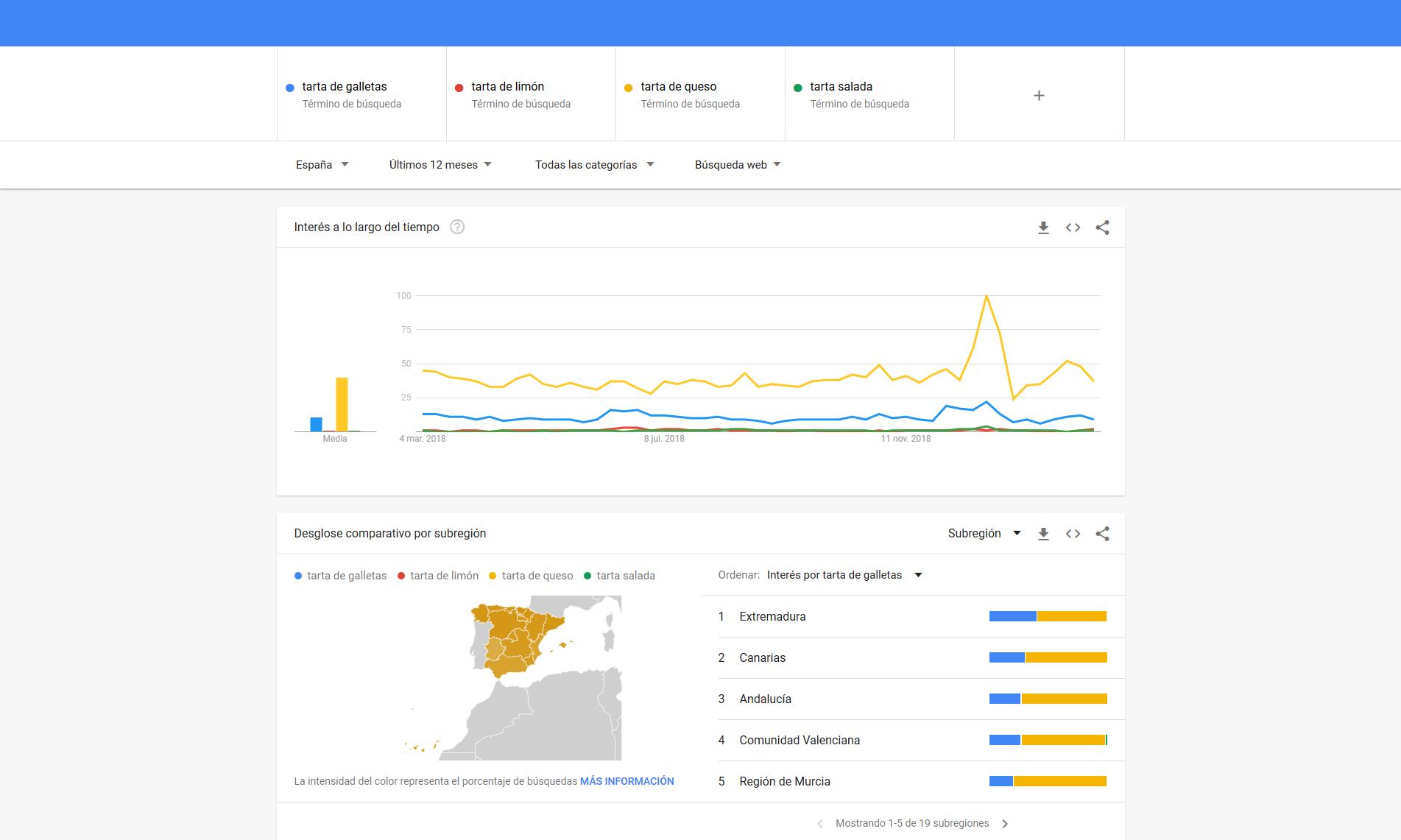 Google Trends - Comparativa de palabras