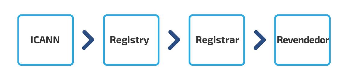 Entidades que controlan los dominios: ICANN, Registrar, Registry y Revendedor | dinahosting