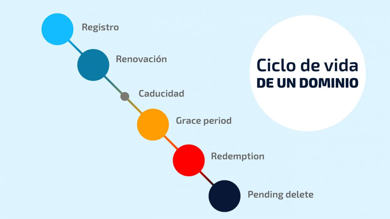 Ciclo de vida de un dominio   dinahosting