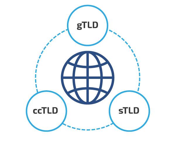 Tipos de dominio: gTLD, ccTLD y sTLD | dinahosting
