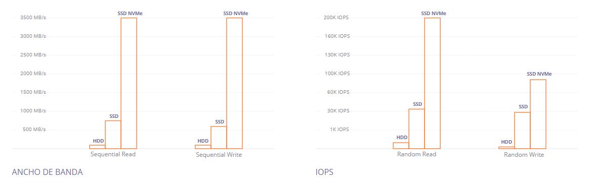 Gráfica de rendimiento de los discos SSD NVMe