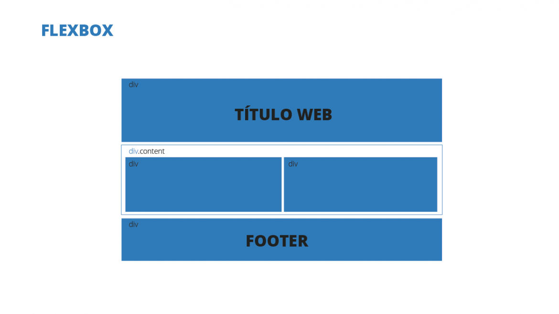 Ejemplo de maquetación flexbox en diseño web
