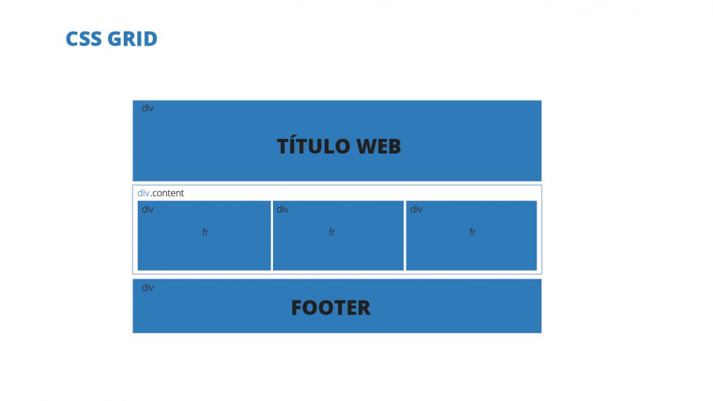 Ejemplo maquetación CSS Grid en diseño web