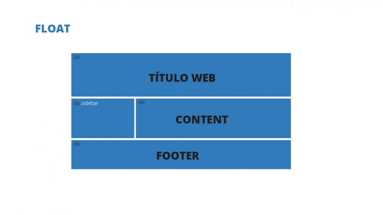 Esquema maquetación con float en diseño web