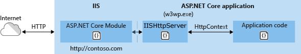 .NET Core, ya en dinahosting