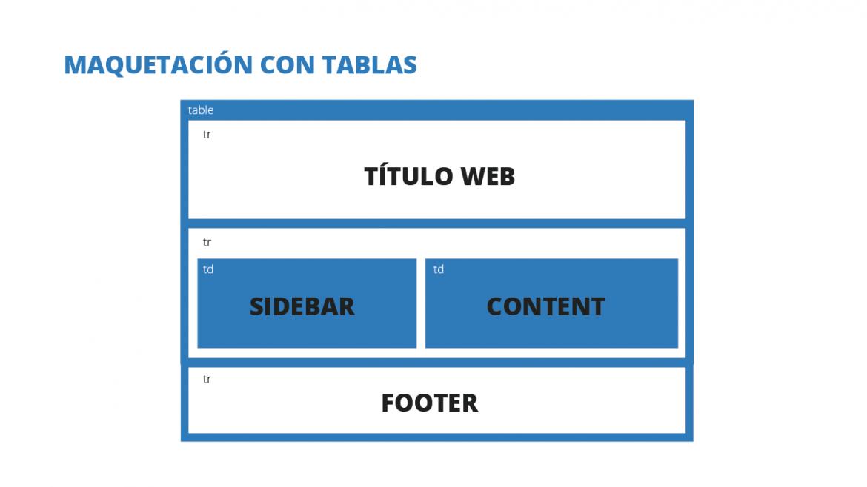 Esquema maquetación con tablas en diseño web