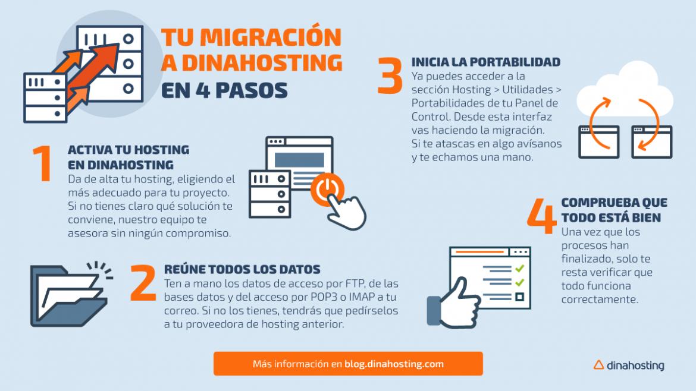 migrar web a dinahosting