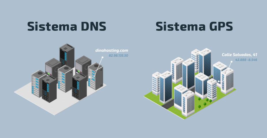 Comparativa DNS e GPS