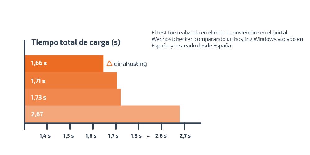 Grafico comparativo velocidad hosting dinahosting
