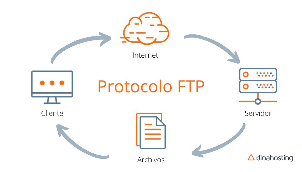 Protocolo-FTP clientes FTP gratis