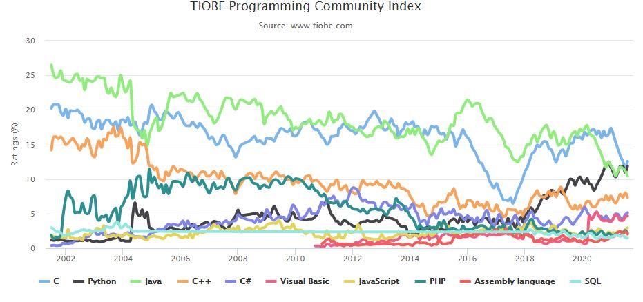 aprender lenguajes programación ranking